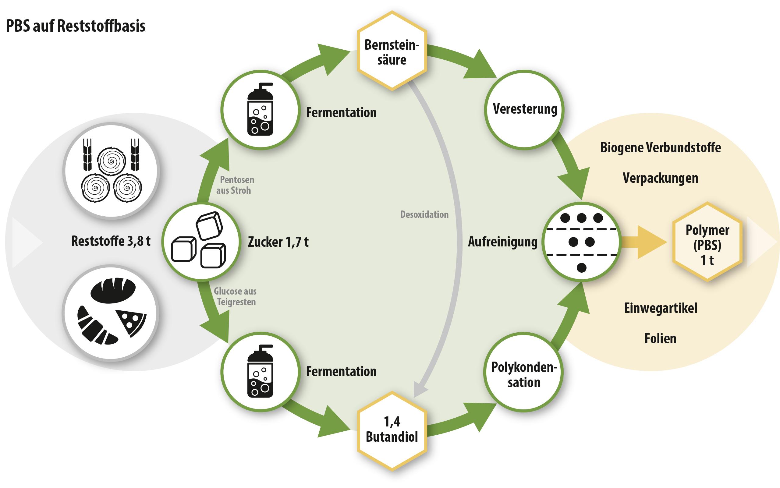 Prozessschema der Produktion von PBS auf Basis von Stroh und Teigresten